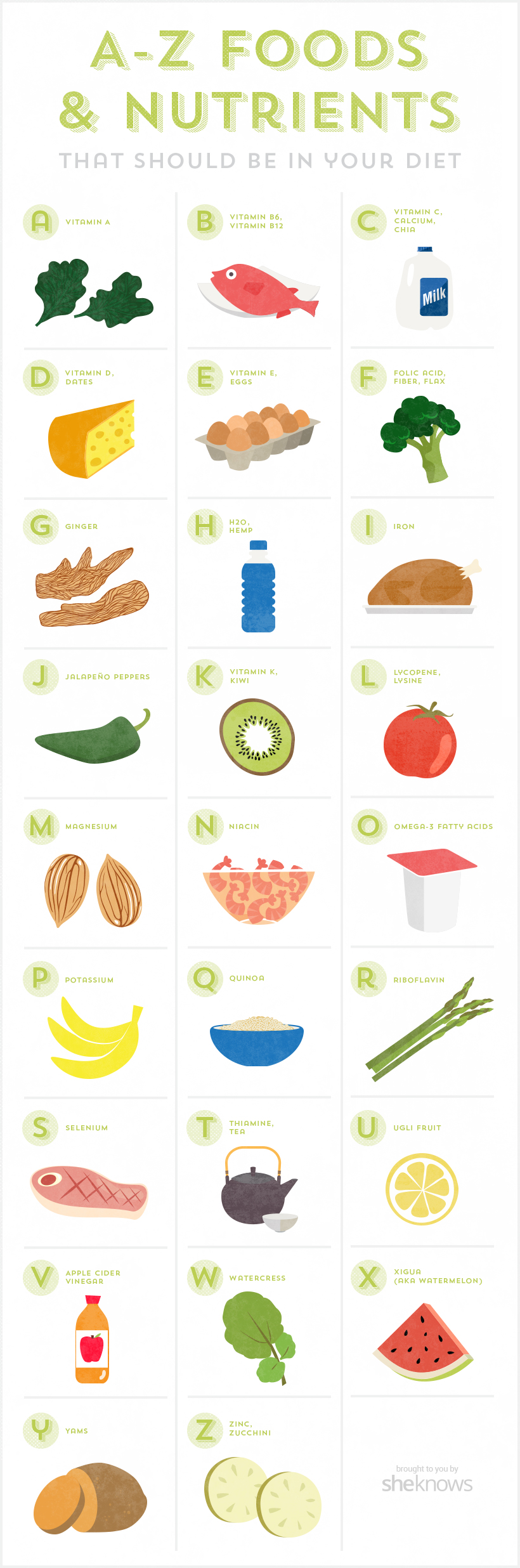 Food and nutrients to eat infographic
