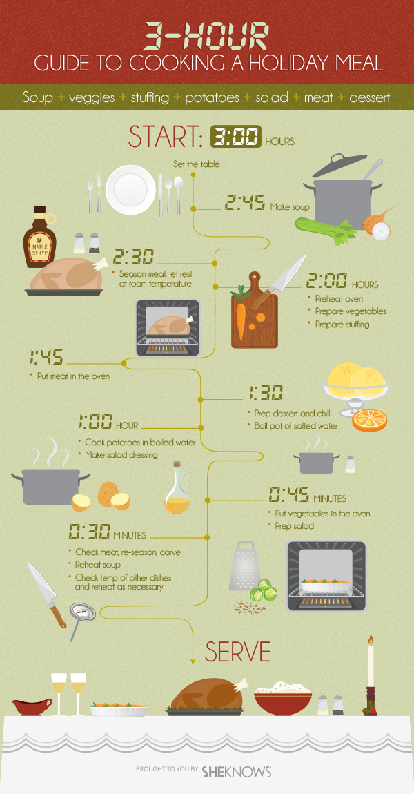 Holiday meal timeline