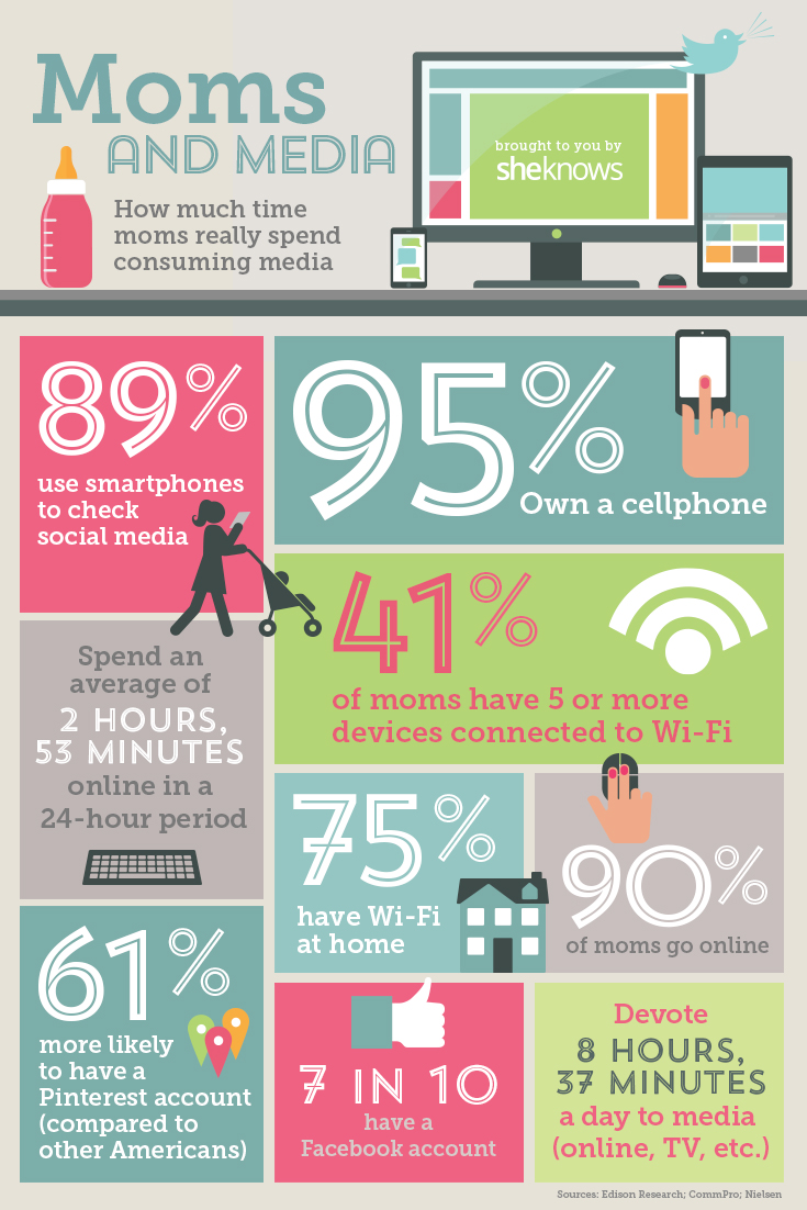 Moms and Media
