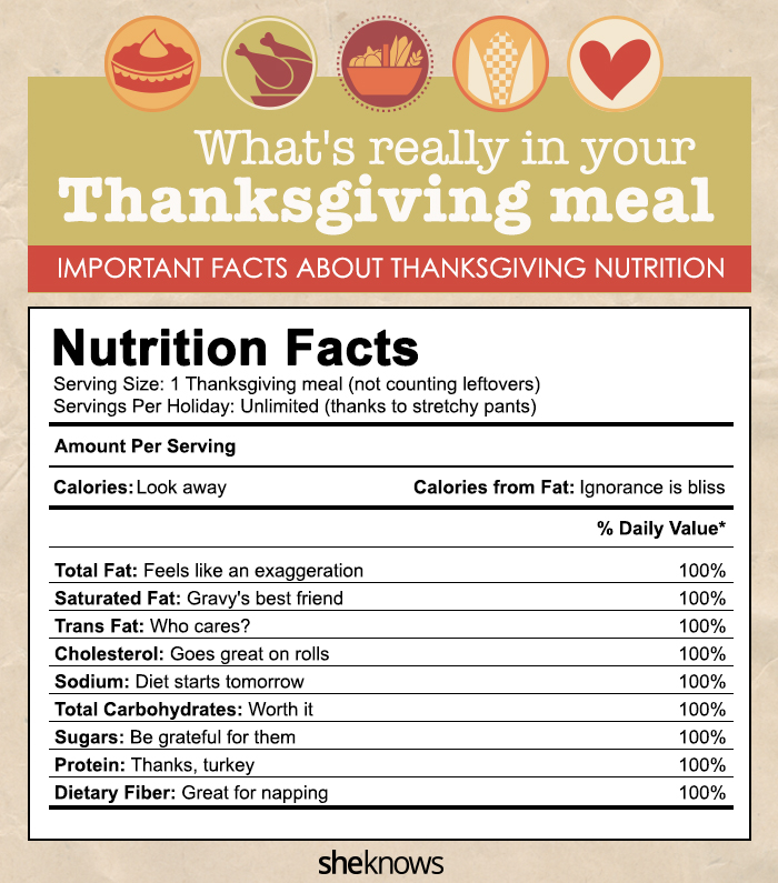 Thanksgiving meal nutrition facts