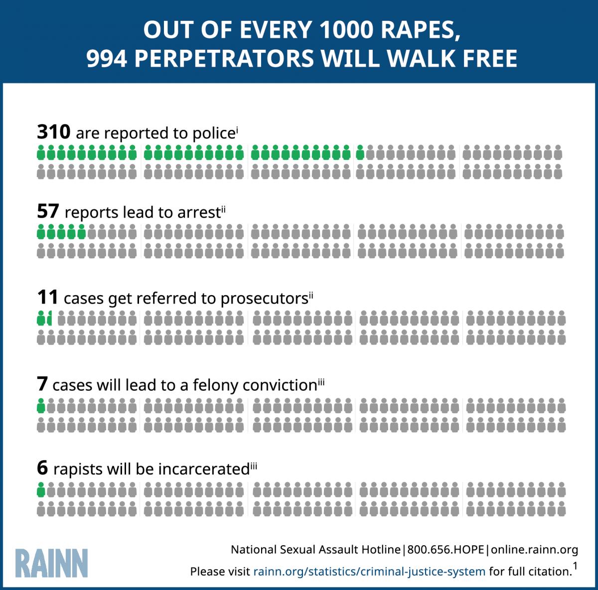 RAINN Infographic