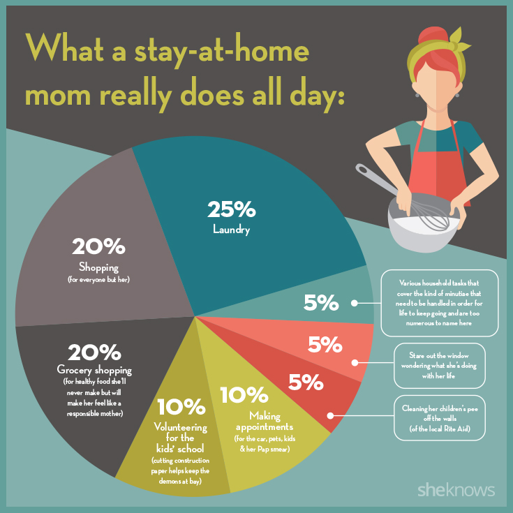 What a stay at home mom really does all day
