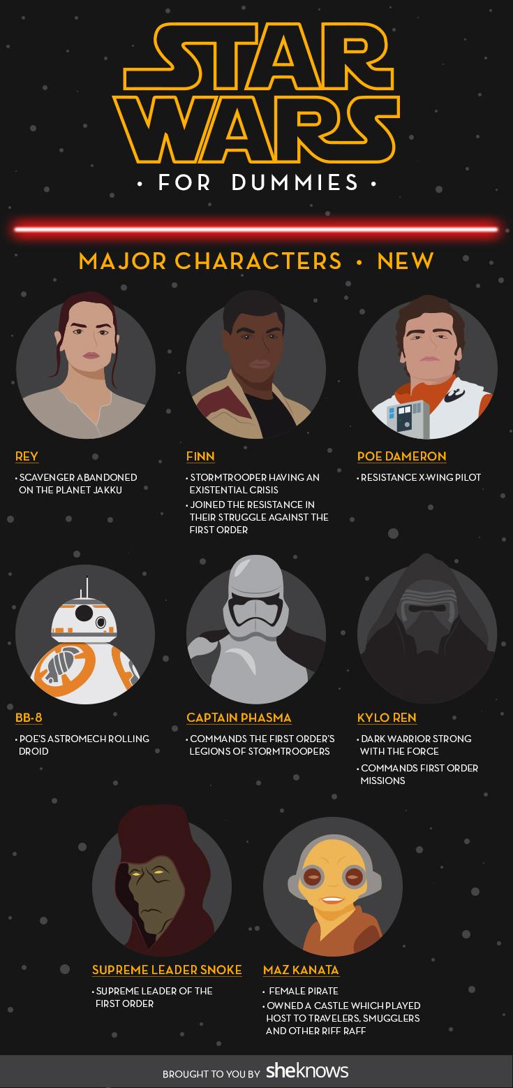 Star Wars for Dummies