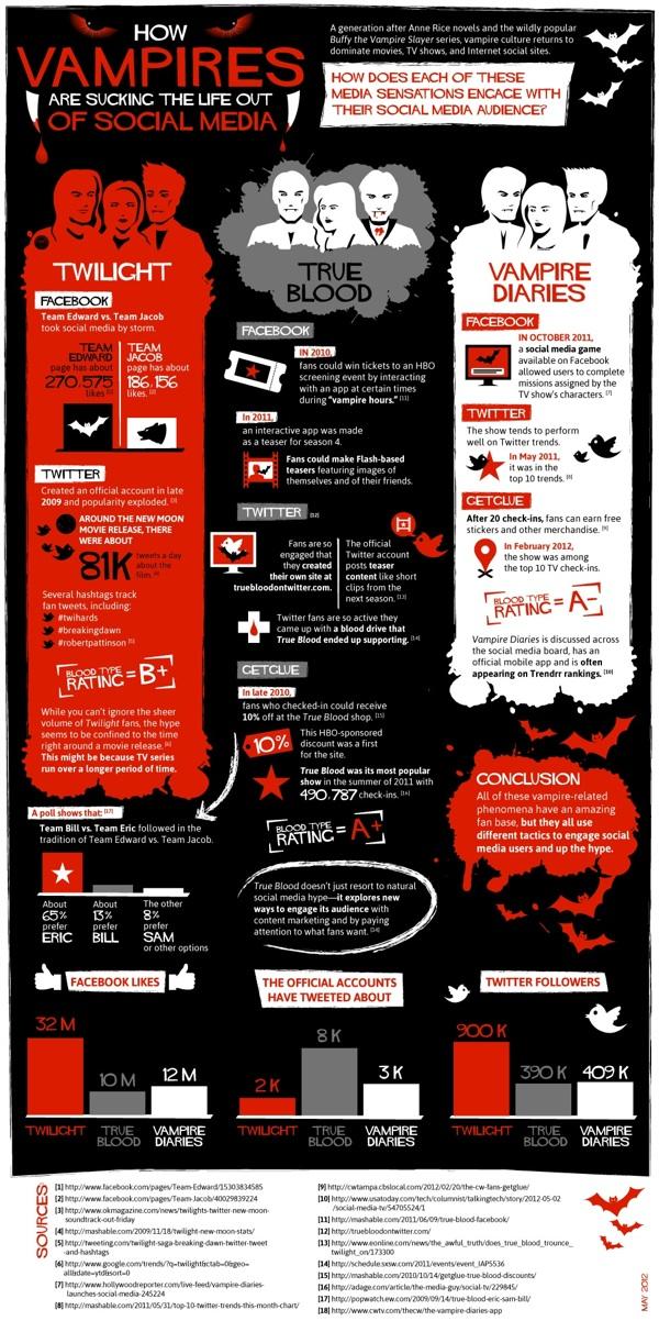Vampire Infograph Full