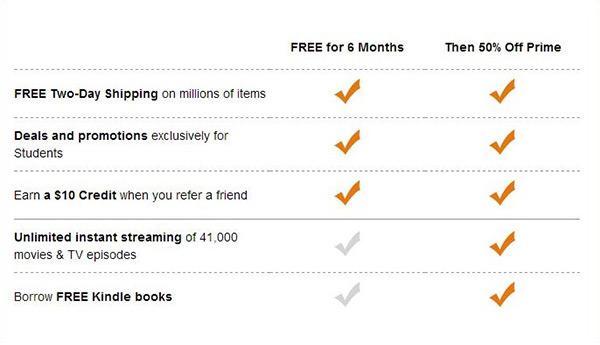 Amazon Student Membership | Sheknows.com