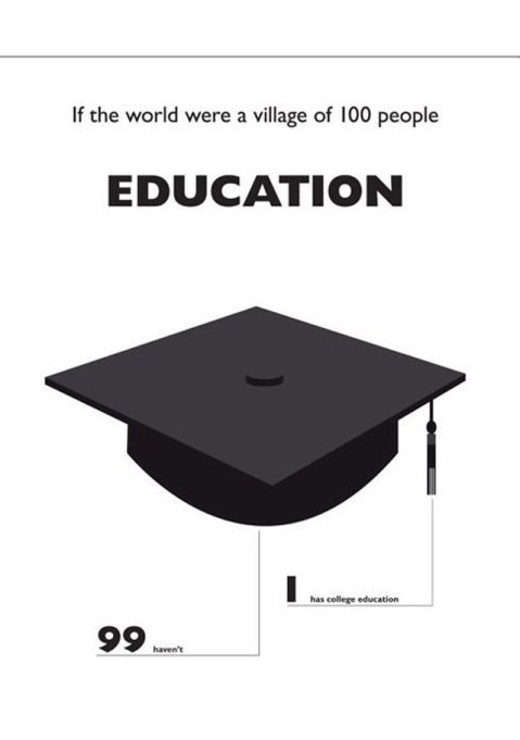 If the world was a village of 100 people
