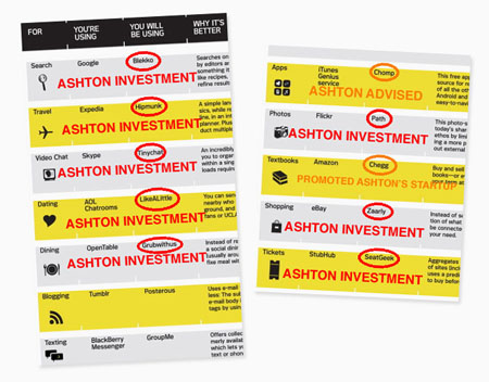 Ashton Kutcher Details Magazine conflicts of interest