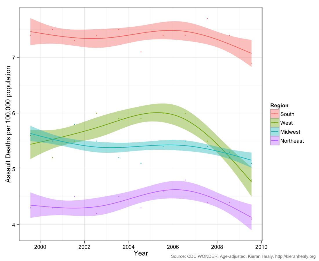 U.S. assault deaths, region to region