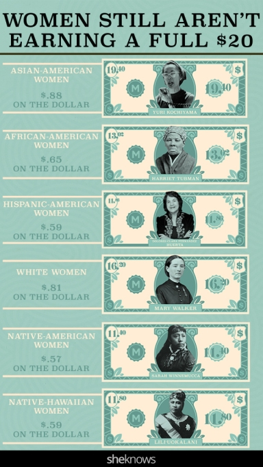 A pin graphic illustrating how much women would make based on race with the current wage gap