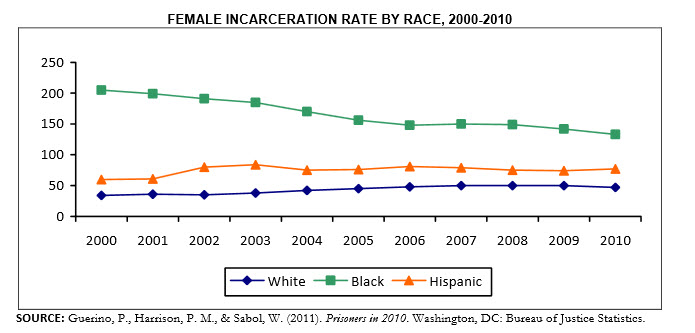 Female incarceration rate by race