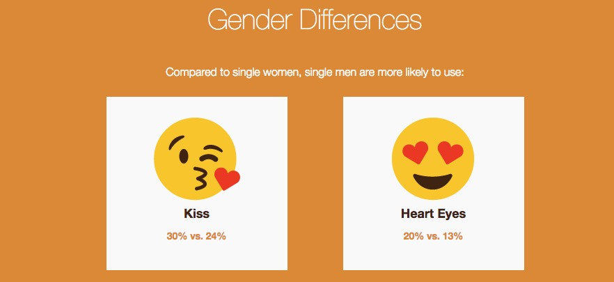 study finds correlation between emojis and sex
