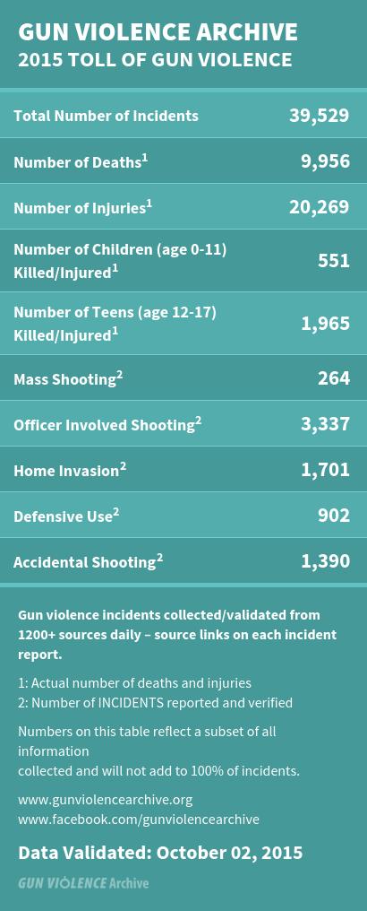 Gun violence deaths