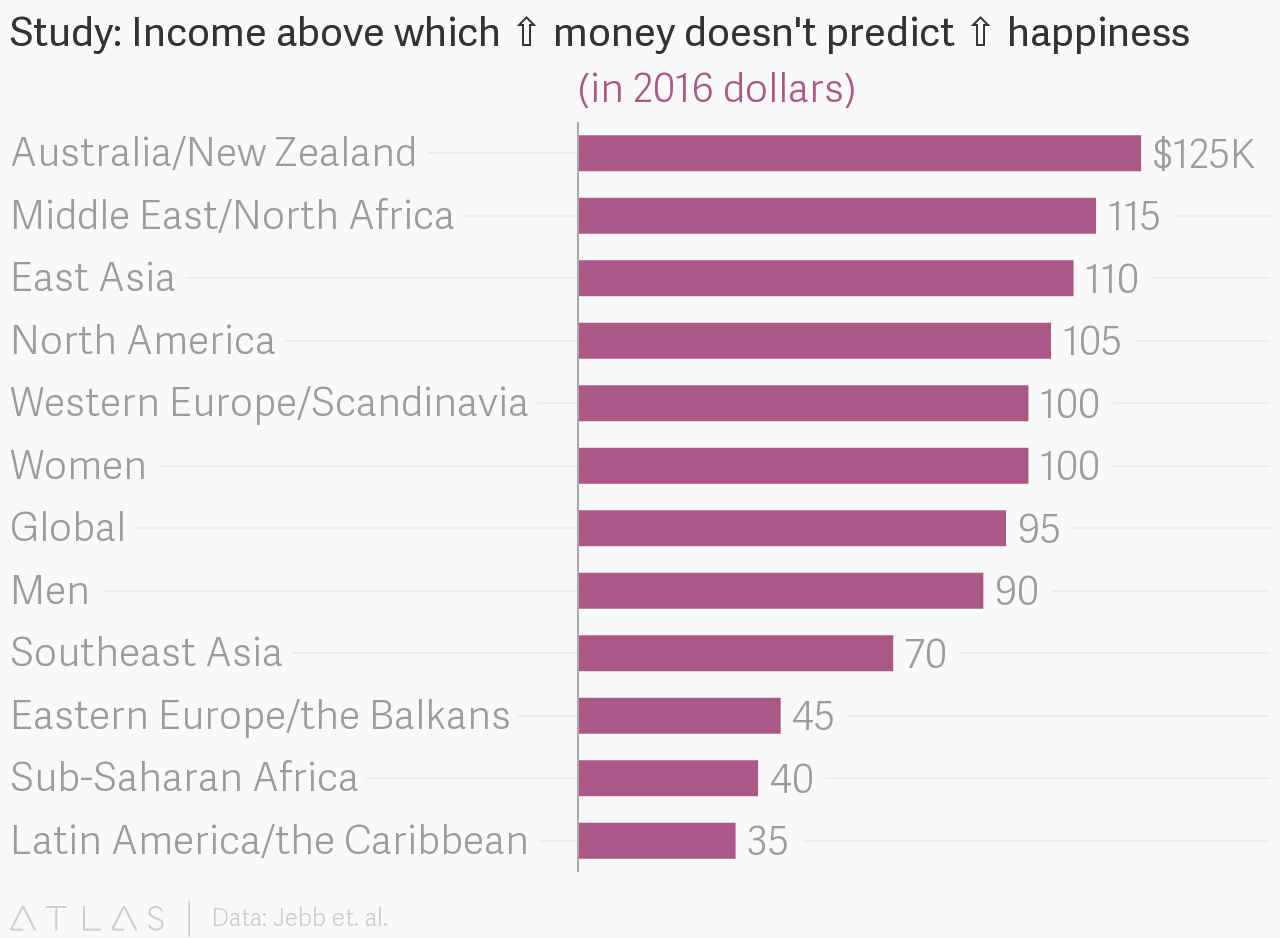 income happiness graph the atlas