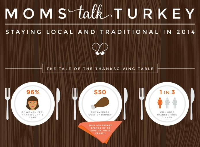 Moms confess Thanksgiving preferences in this
