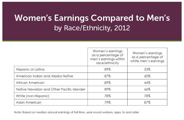 Minority Women Earn Less