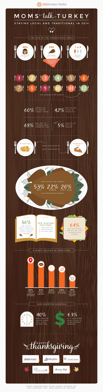 Moms Talk Turkey Thanksgiving poll