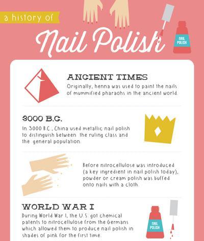 The history of nail polish – SheKnows