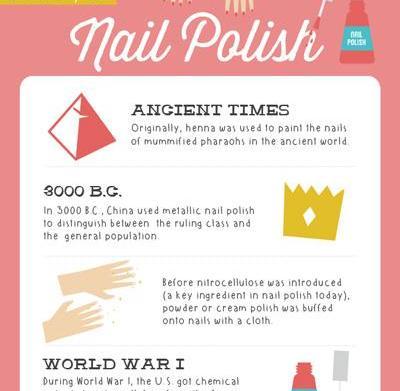 The History Of Nail Polish Sheknows