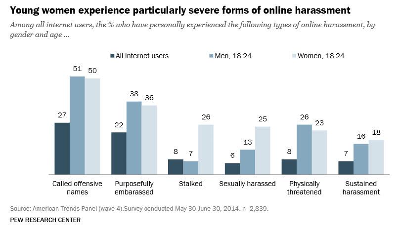 Online harassment of women online
