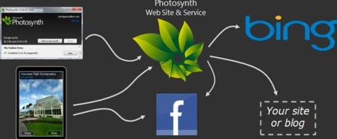 Photosynth diagram