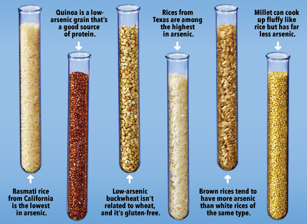 arsenic levels in rice and grains