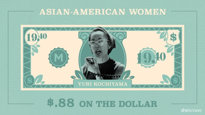 A $20 dollar bill featuring Yuri Kochiyama, modified to show she would only make $19.40 with the wage gap for women