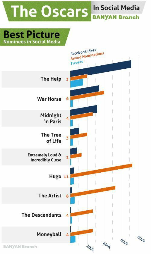 SheKnows vs. social media: Oscar predictions