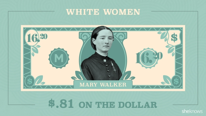 A $20 dollar bill featuring Mary Walker, modified to show she would only make $16.20 with the wage gap for women