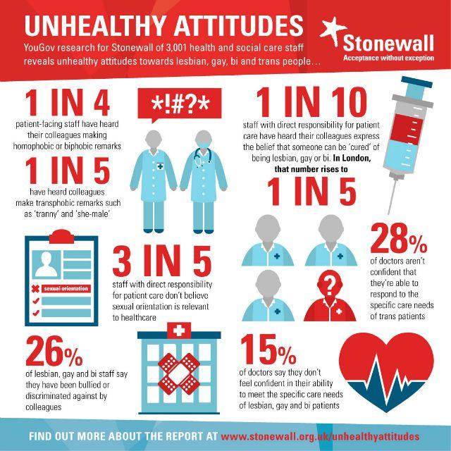Stonewall unhealthy attitudes to LGBT