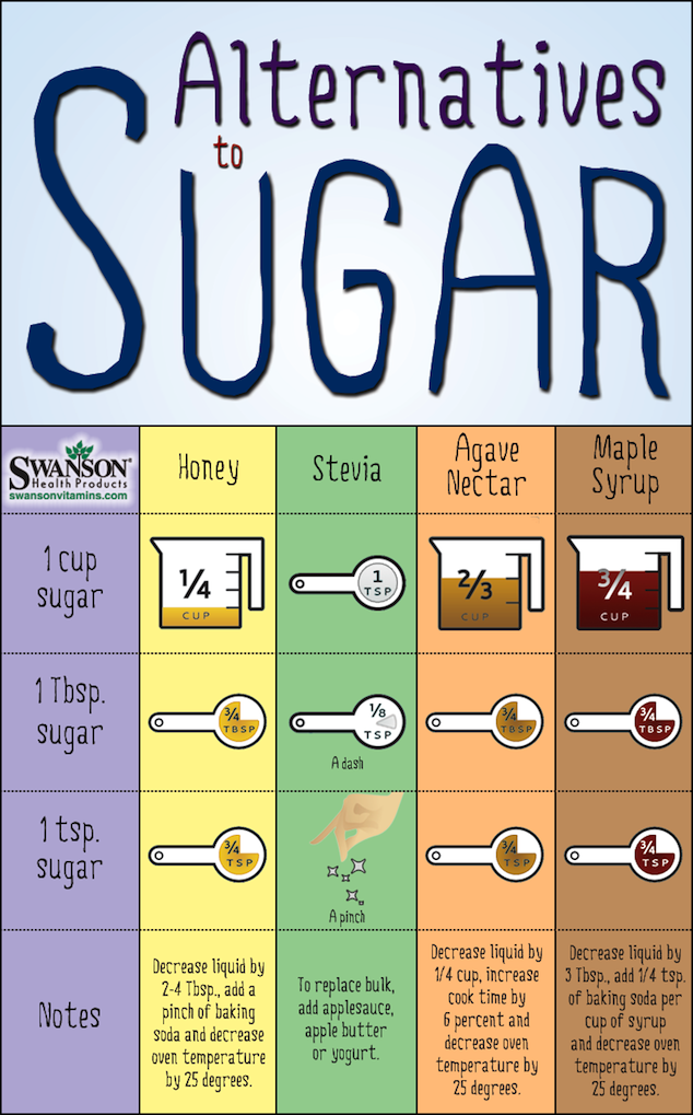 sugar alternatives conversion chart
