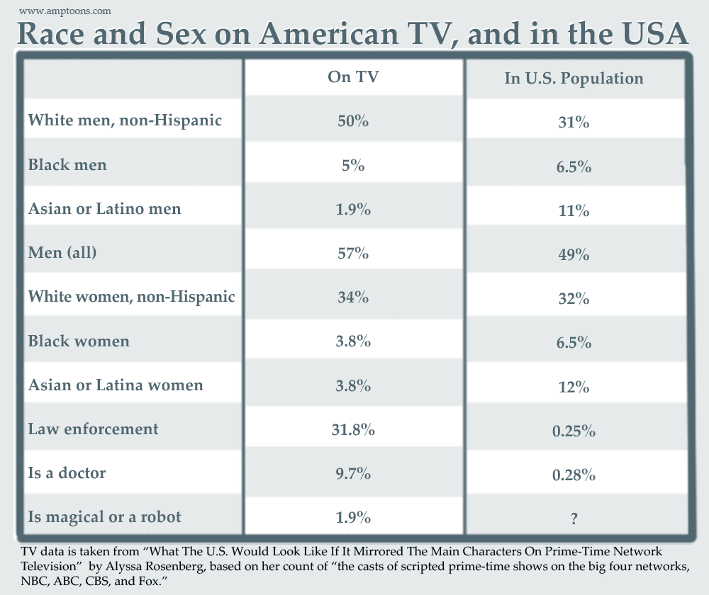 TV Demographics (Race and Sex)