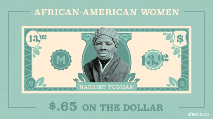 A $20 dollar bill featuring Harriet Tubman, modified to show she would only make $13.02 with the wage gap for women