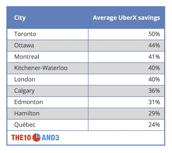 Average UberX savings