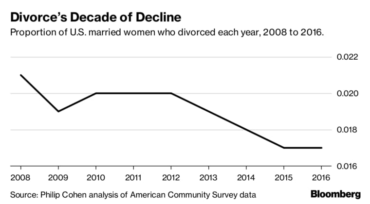Divorce rates graph