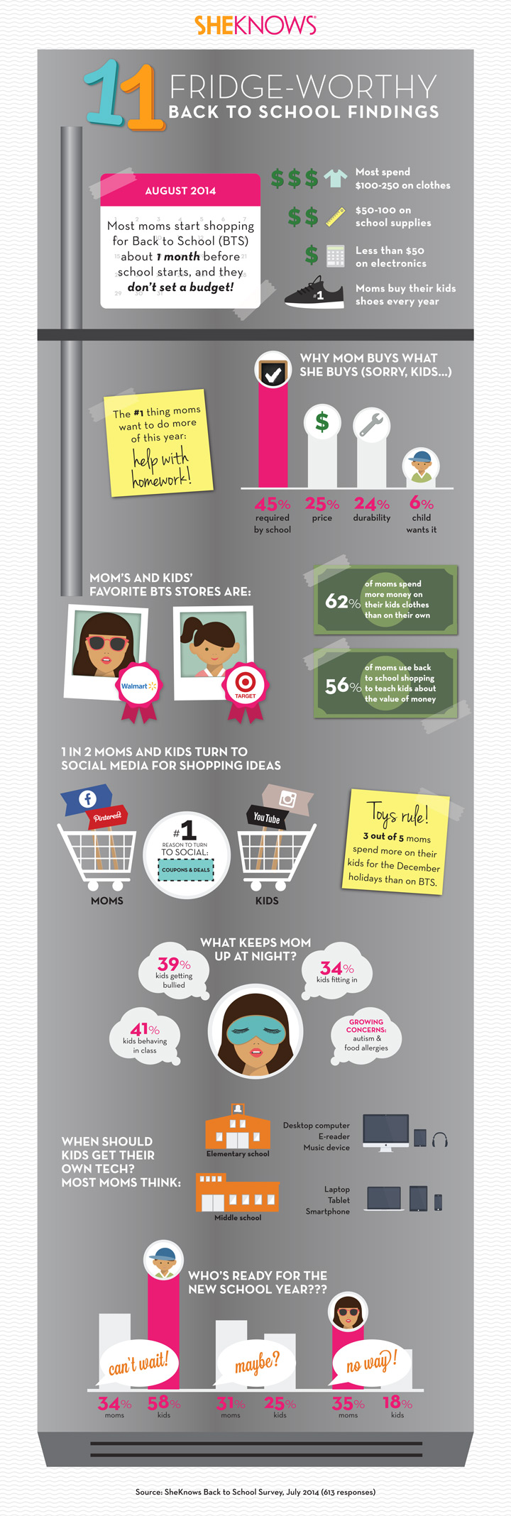 Back to school infographic | Sheknows.com