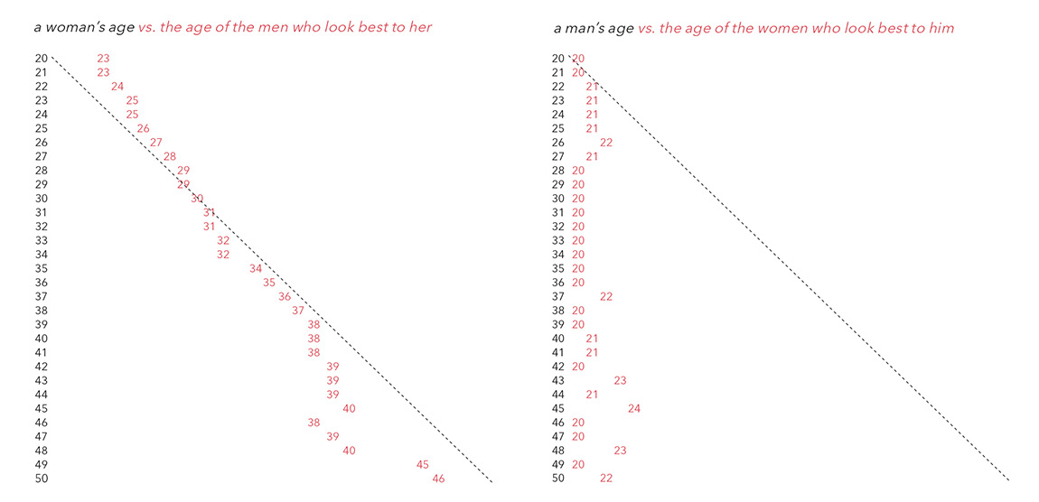 Dating graph