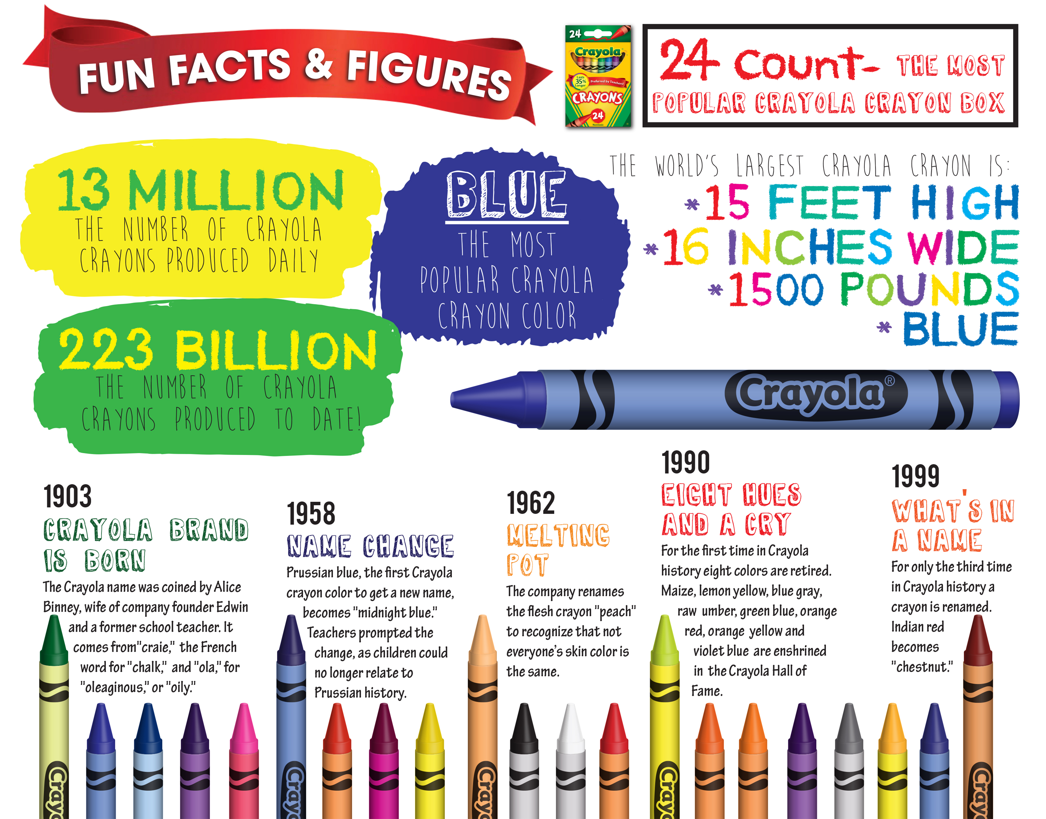 Crayon infographic