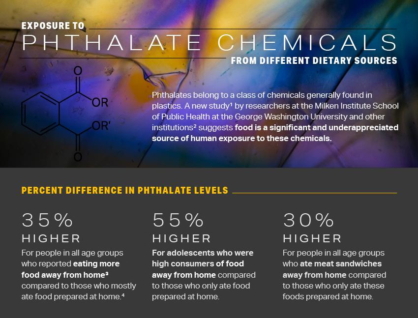 Exposure to phthalates