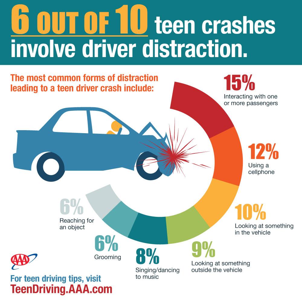 AAA distracted teen drivers infographic