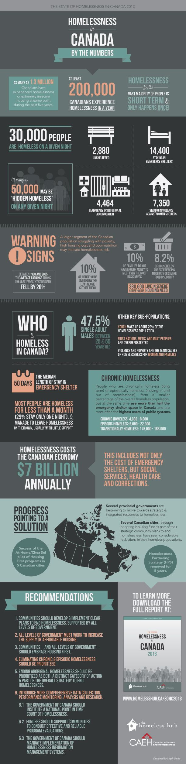 Homeless in Canada infographic