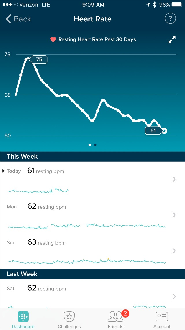 Fitbit shows breakup heart rate