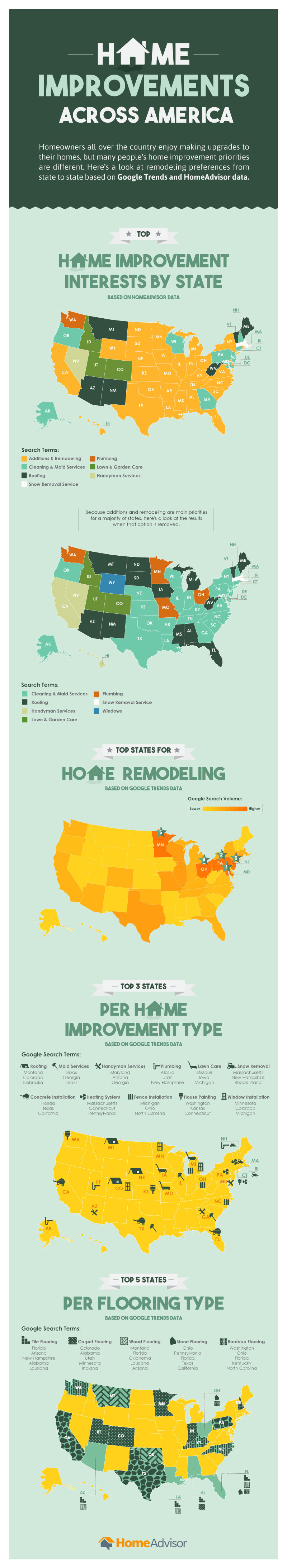 Home improvement projects state-by-state