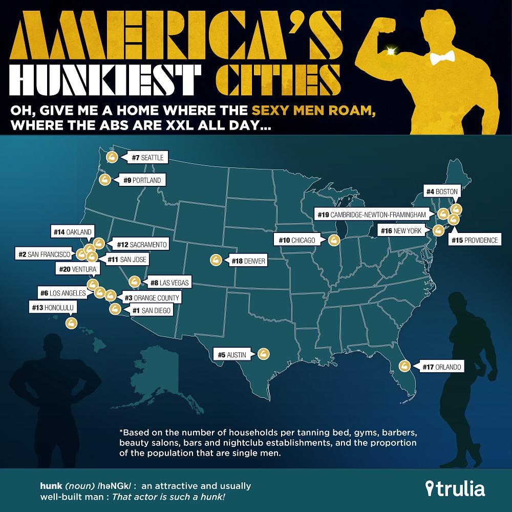 Hunkiest Cities