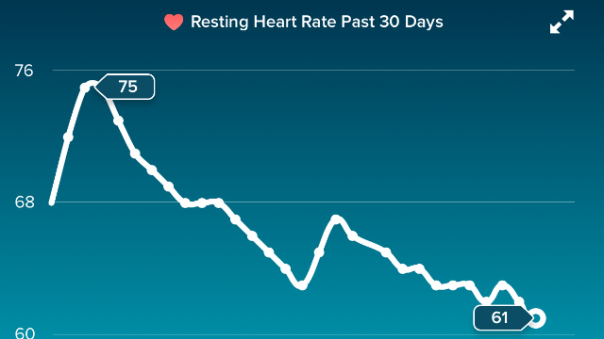 Man's Fitbit charts his breakup – SheKnows