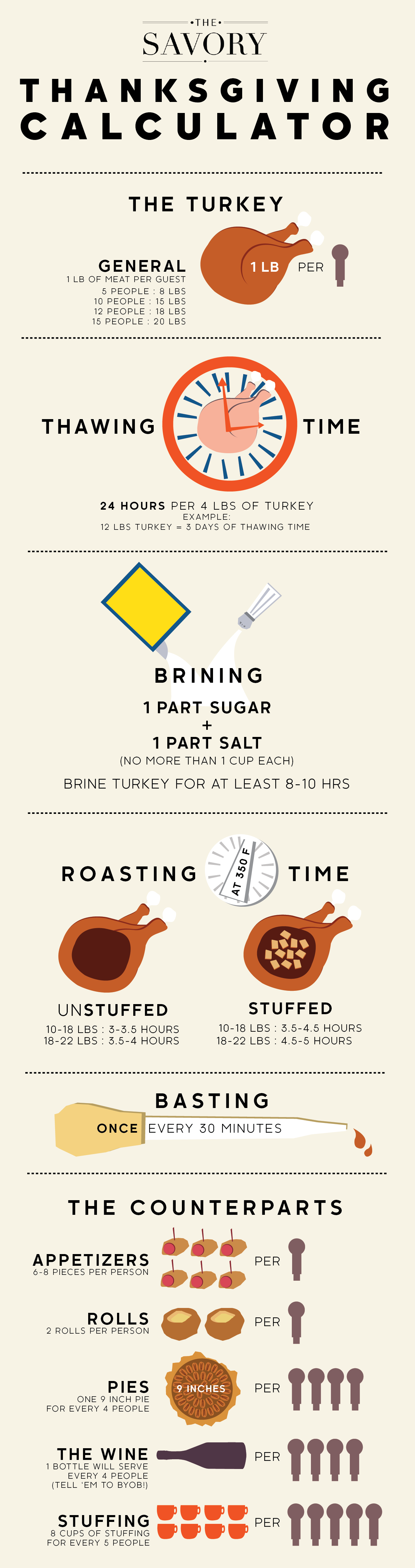 thanksgiving cooking times how much to serve at thanksgiving infographic