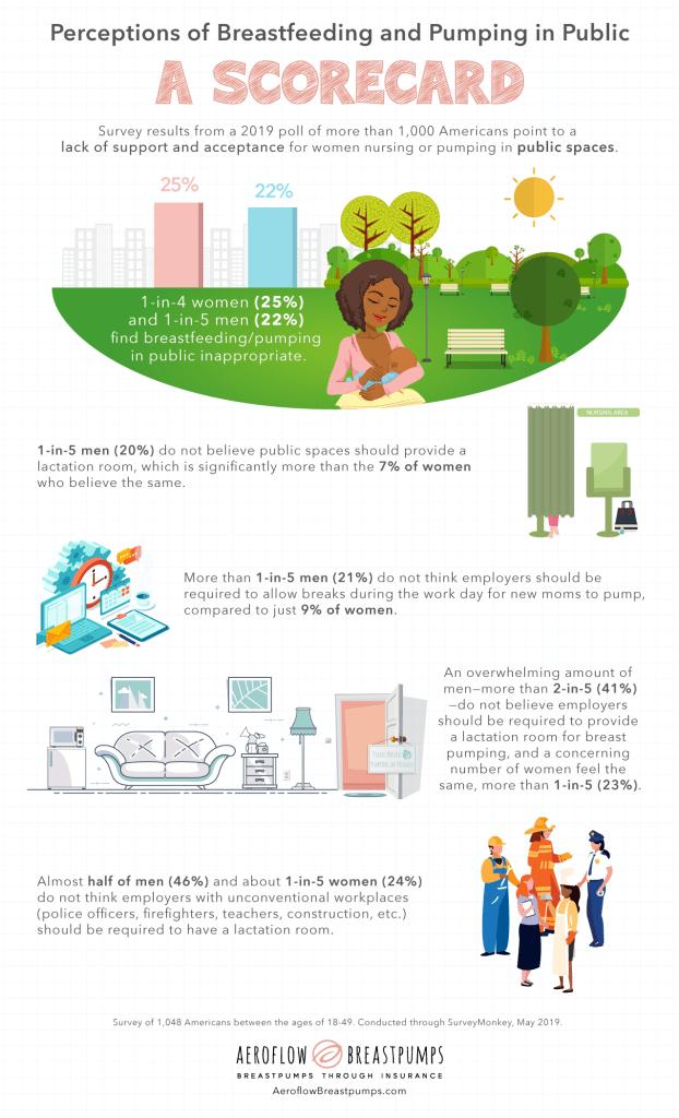 aeroflow breastfeeding survey infographic 2019