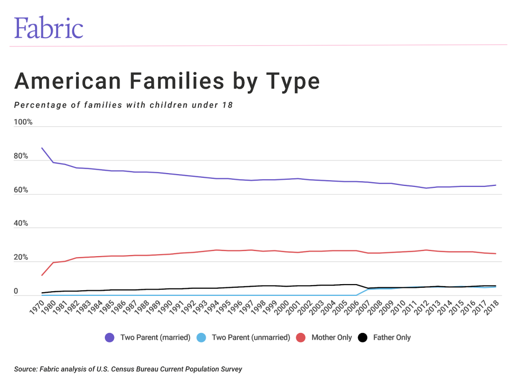 american-families-type-fabric