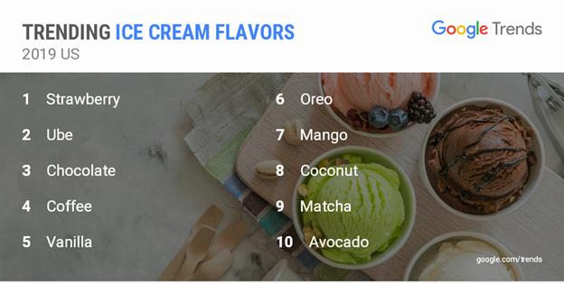 google 2019 trending ice cream flavors