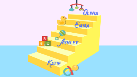 Common baby names