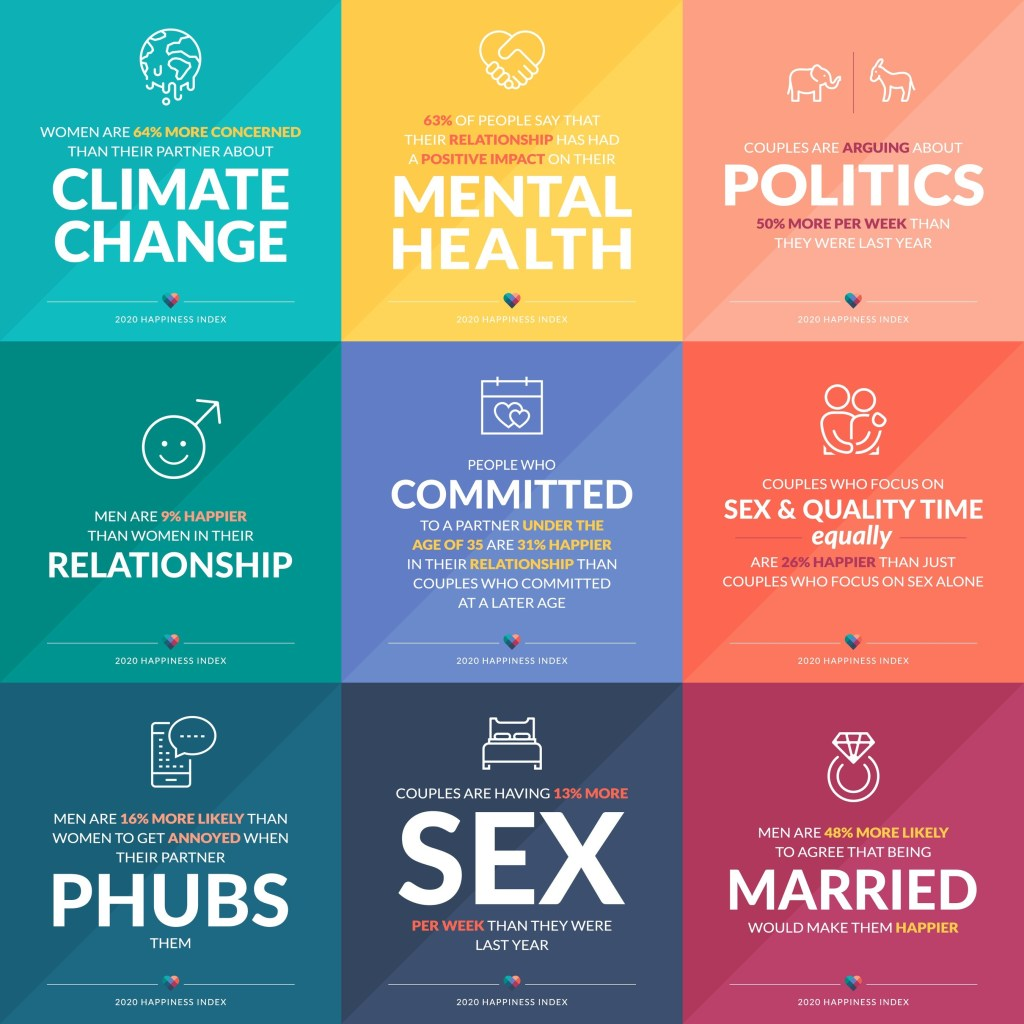 eharmony's 2020 Happiness Index: a robust look at American couples in an election year.